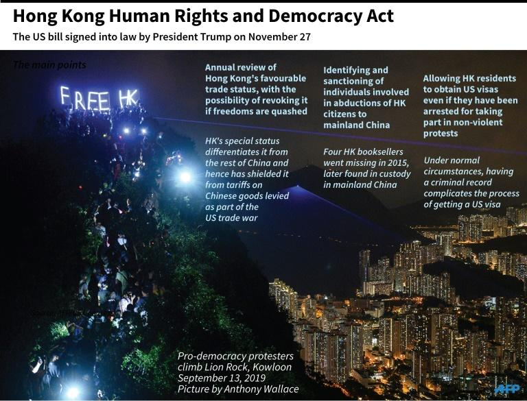 The main points of The Hong Kong Human Rights and Democracy Act, signed into law by US President Trump on November 27 (AFP Photo/Janis LATVELS)