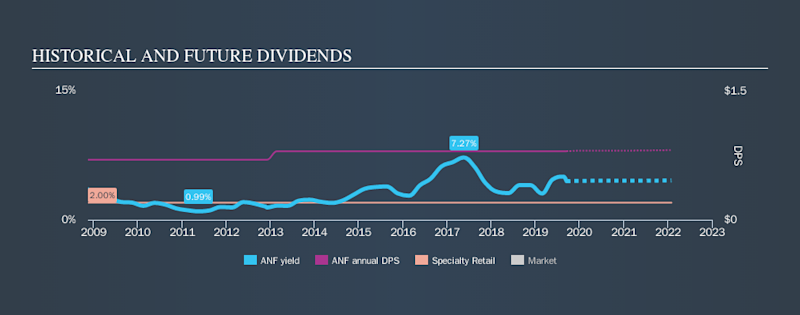NYSE:ANF Historical Dividend Yield, September 16th 2019