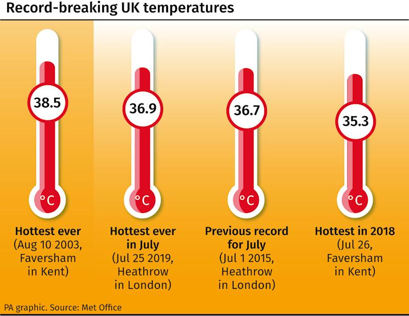 The UK is currently experiencing record-breaking temperatures as the hottest July day ever recorded was logged on Thursday