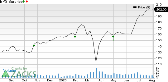 ResMed Inc. Price and EPS Surprise