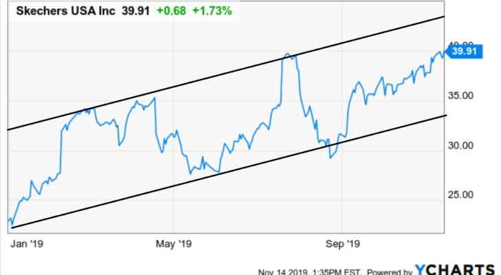 Stocks to Buy with Great Charts: Skechers (SKX)