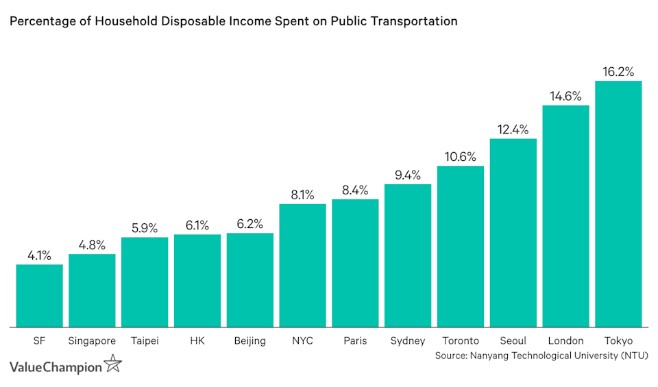 Percentage of Household Disposable Income Spent on Public Transportation