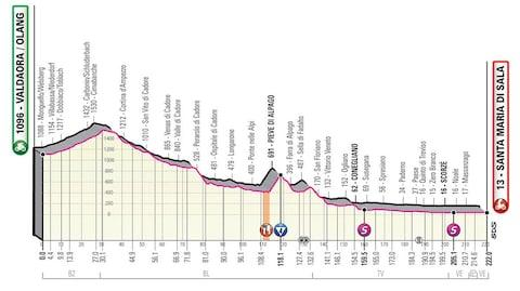 Giro d'Italia 2019, stage 18 profile – How to follow the 2019 Giro d'Italia online, on live TV and through daily episodes of The Cycling Podcast
