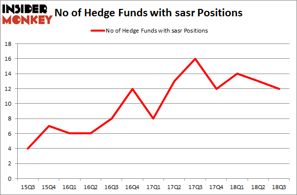 No of Hedge Funds with SASR Positions