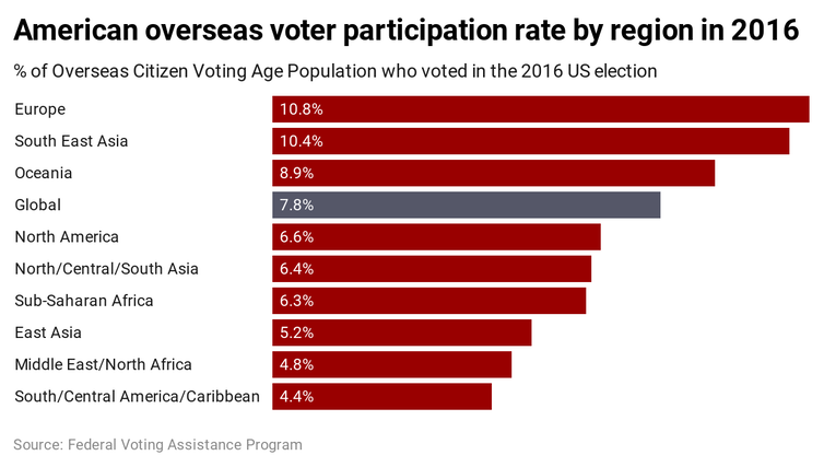 Graph showing percentage of American voters who voted in 2016 by region of the world.