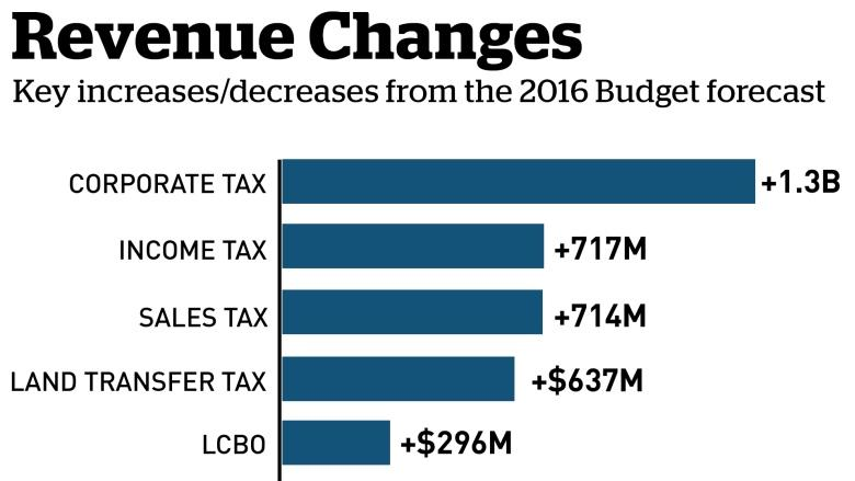 Ontario budget 2017: Balanced books for Ontario, and free drugs for those 24 and younger