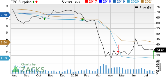 Comerica Incorporated Price, Consensus and EPS Surprise