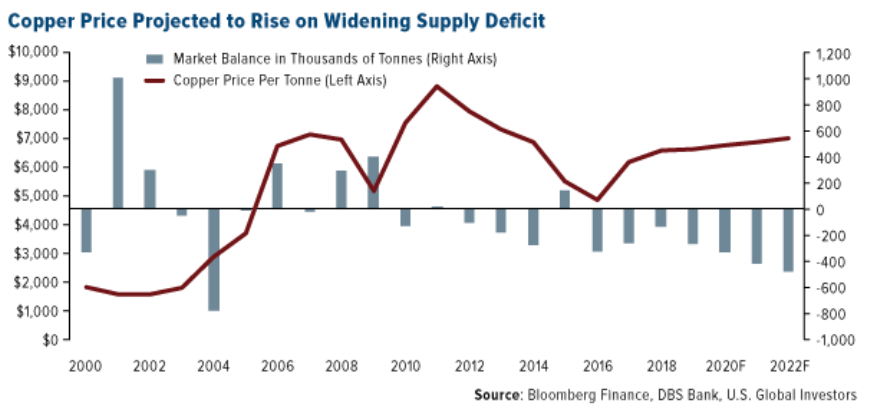 Copper%20price%20projected%20to%20rise%20on%20widening%20supply%20deficit