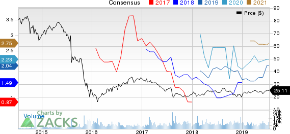 Plains Group Holdings, L.P. Price and Consensus