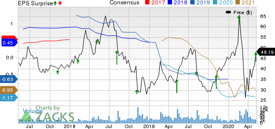 Zillow Group Inc Price, Consensus and EPS Surprise