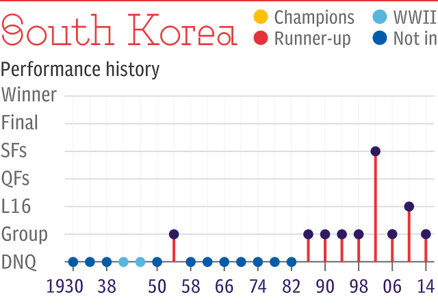 World Cup record: South Korea
