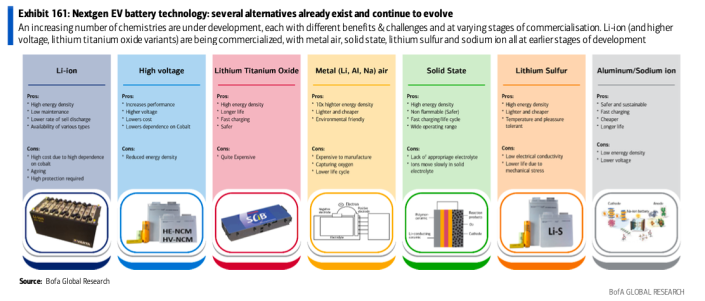 Battery technologies that are being developed. (Source: BofA Global Research)
