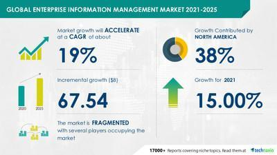 Technavio has announced the latest market research report titled Enterprise Information Management Market by End-user, Deployment, and Geography - Forecast and Analysis 2021-2025