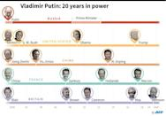Vladimir Putin's 20 years in power and selected world leaders who have been in power over that time