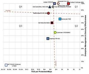 """Fortinet(R) Earns """"Recommend"""" Rating in NSS Labs' 2013 Firewall Comparative Analysis"""