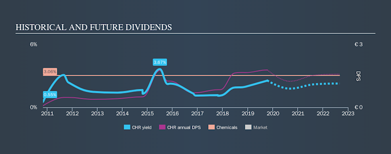 CPSE:CHR Historical Dividend Yield, October 14th 2019
