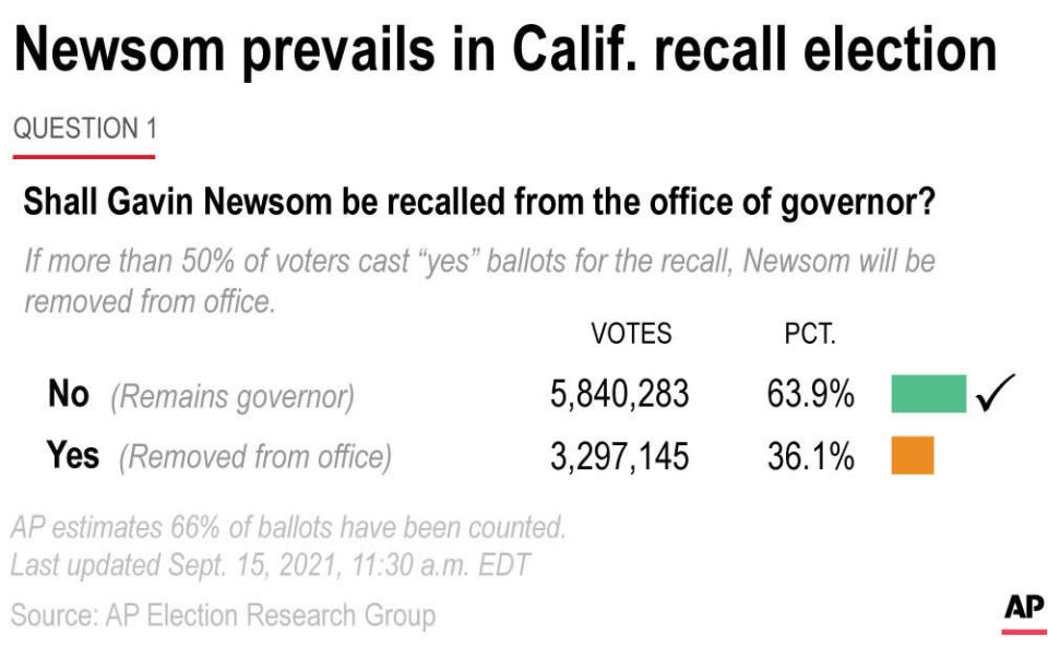 California Gov. Gavin Newsom beat back a drive to recall him from office Tuesday. (AP Graphic)