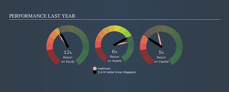 SGX:QC7 Past Revenue and Net Income, October 1st 2019