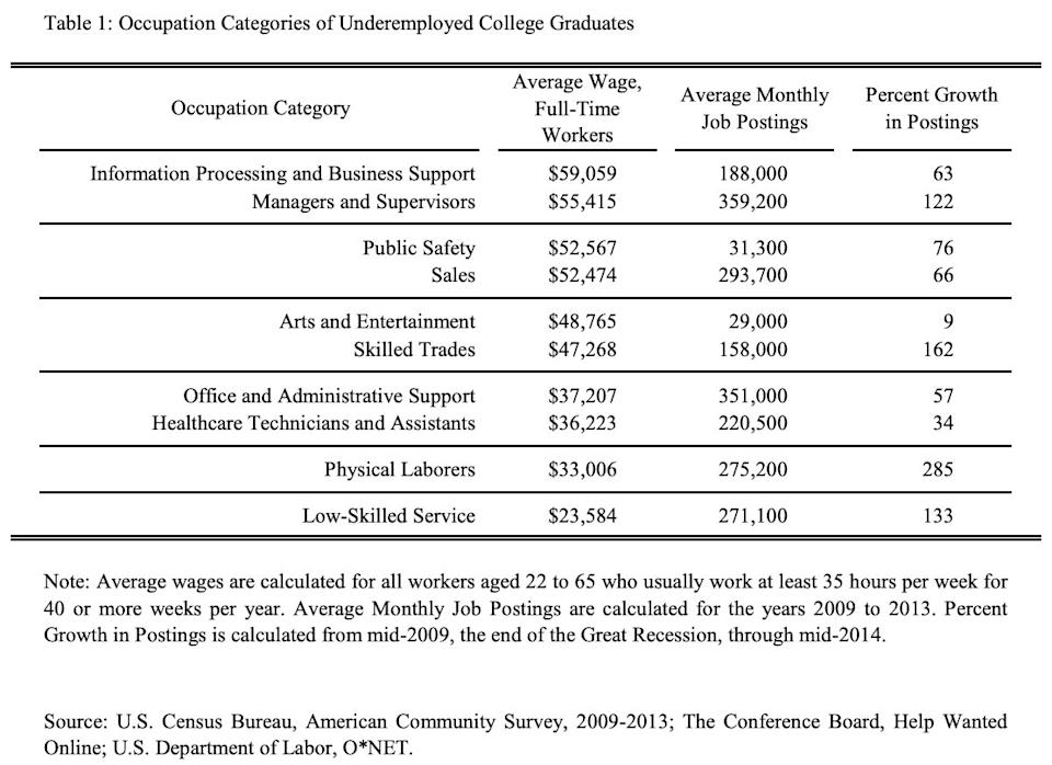 occupation for underemployed college graduates