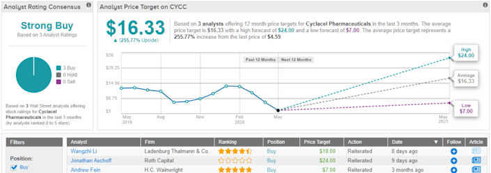 """3 """"Strong Buy"""" Biotech Stocks Under $5 With Massive Upside ..."""