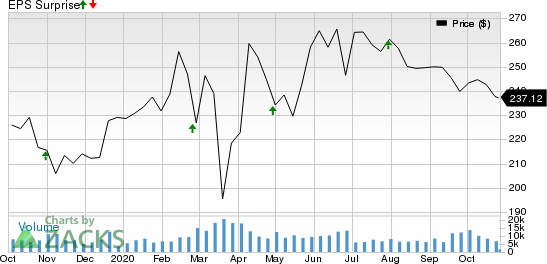 American Tower Corporation REIT Price and EPS Surprise
