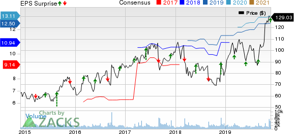 Tech Data Corporation Price, Consensus and EPS Surprise