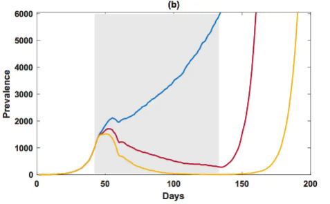 A graph depicts three lines which indicated that if only 70 per cent stay at home coronavirus cases will continue to increase significantly.