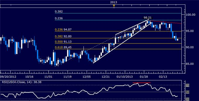 Forex_Dollar_Chart_Setup_Warns_of_Weakness_SP_500_Hits_Monthly_Low_body_Picture_8.png, Dollar Chart Setup Warns of Weakness, S&P 500 Hits Monthly Low