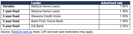 The top home loans on the market. Source: RateCity