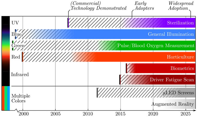 """<span class=""""caption"""">Historical development of specialised applications of light-emitting diodes.</span> <span class=""""attribution""""><span class=""""source"""">Wikimedia Commons, Michael Weinold</span></span>"""