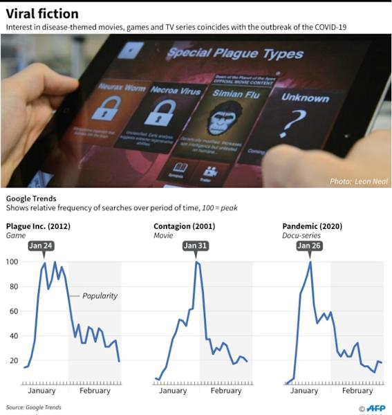 Graphic showing search trends for virus or pandemic-themed forms of entertainment in recent weeks