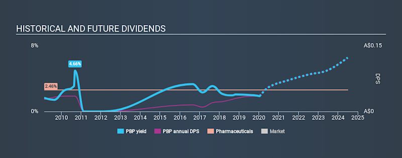 ASX:PBP Historical Dividend Yield, January 15th 2020