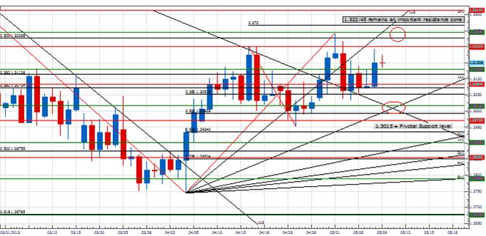 PT_USDCAD_body_Picture_4.png, Price & Time: USD/CAD on Important Support