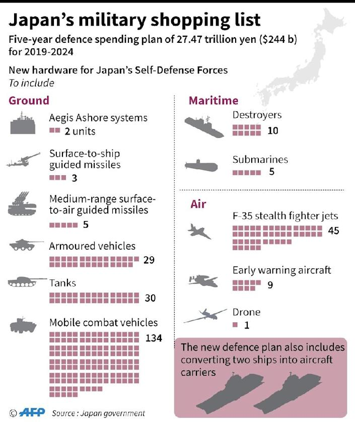 Graphic on Japan's defence budget, set at 27.47 trillion yen ($244 bn) for 2019-2024 (AFP Photo/Gal ROMA)