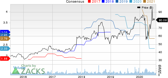 Simpson Manufacturing Company, Inc. Price and Consensus