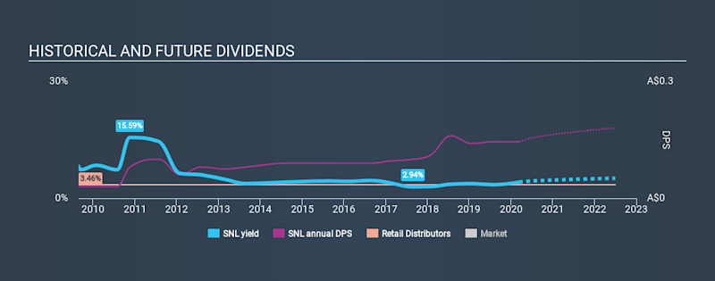ASX:SNL Historical Dividend Yield, March 13th 2020