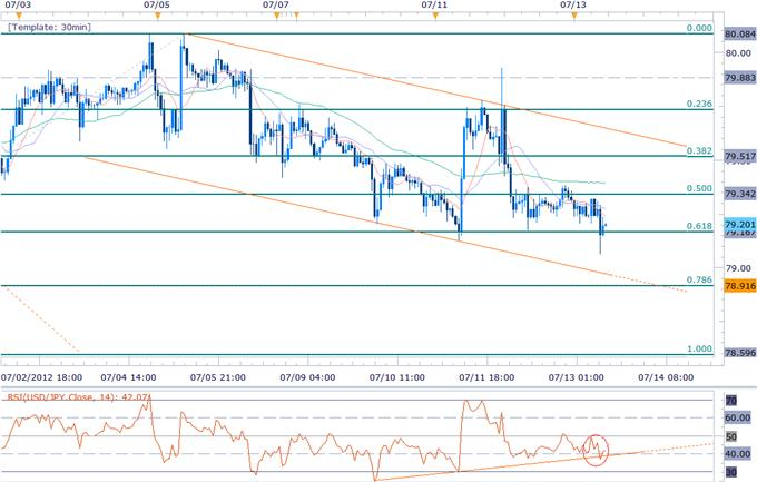 Aud Threatens Key Resistance On Risk Rally Jpy Targets