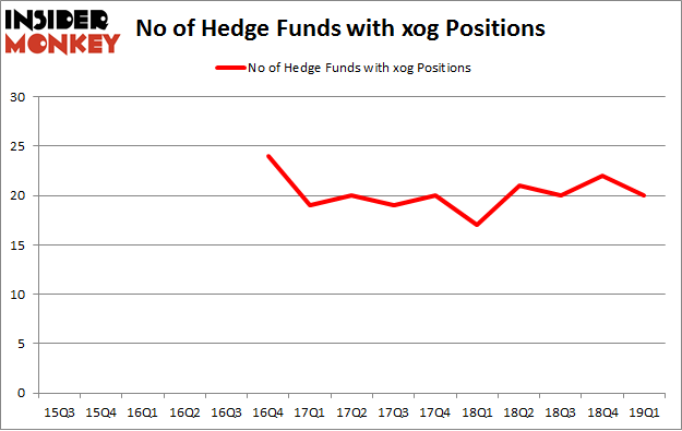 No of Hedge Funds with XOG Positions
