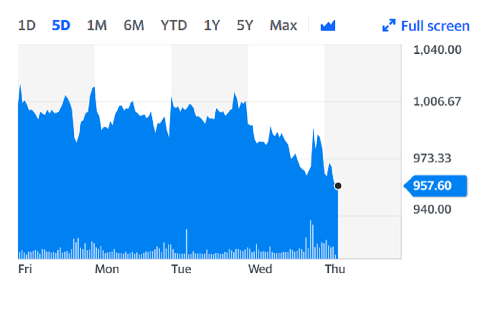 EasyJet shares fell on Thursday as it reported a £701m loss for the six months to 31 March. Chart: Yahoo Finance
