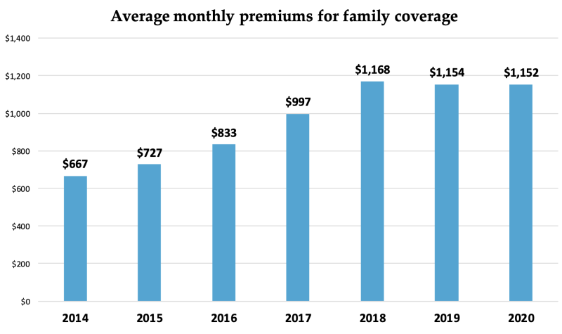 (Source: ACA Index Report on Unsubsidized Consumers in the 2020 Open Enrollment Period).
