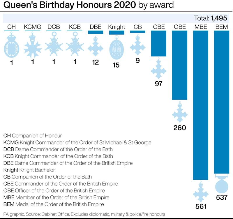 Queen's Birthday Honours 2020 by award