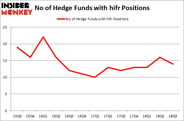 No of Hedge Funds with HIFR Positions