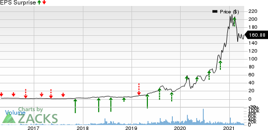 Enphase Energy, Inc. Price and EPS Surprise