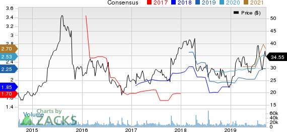 Skechers U.S.A., Inc. Price and Consensus