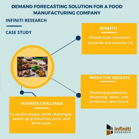 Demand Forecasting Solutions to Boost Supply Chain Efficiency | Read