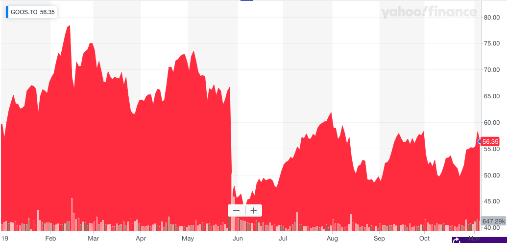 Canada Goose's is down year-to-date. (Yahoo Finance Canada)