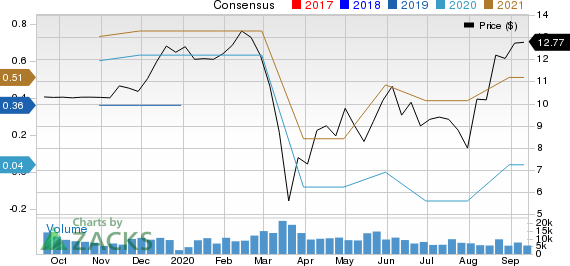 Accel Entertainment, Inc. Price and Consensus