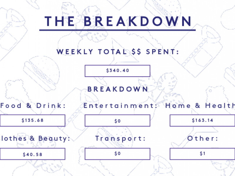 A Week In New York City On A $94,000 Salary
