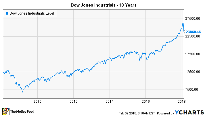 Dow Correction: 9 Reasons Not to Panic About the Market's ...