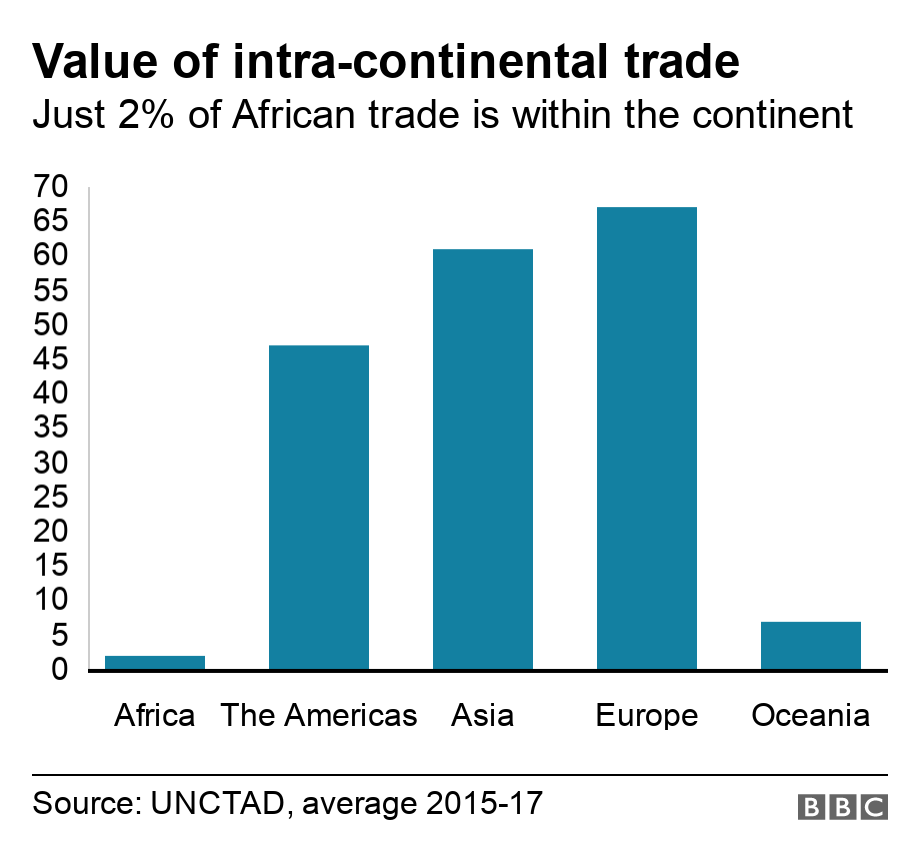 Value of intra-continental trade . Just 2% of African trade is within the continent.  .